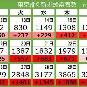 【それが何か?】東京都で4058人の感染確認 過去最多