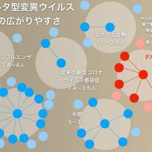 【重要】デルタ型変異ウイルスについて最新情報