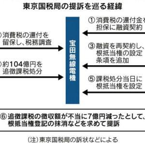 みずほ・三井住友銀行の負けか?