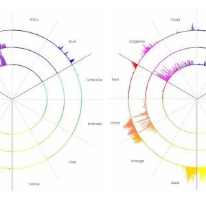障害者の分析や雇用には声紋分析!!