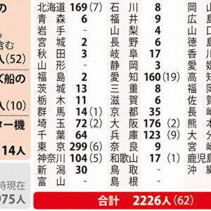 NO.4747 武漢肺炎・日台の対応の格差(13)
