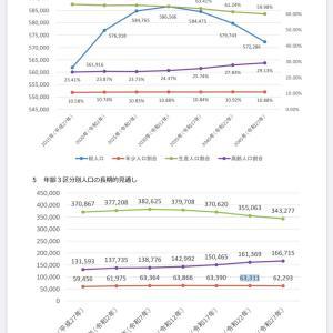 板橋区の人口推計について