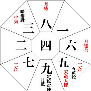 【6月の九星占い】6月5日~7月6日の運勢