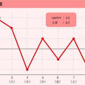 【1週間の運勢】8月2日(月)~8月8日(日)の九星別運勢
