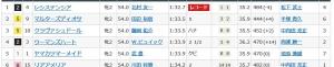 「阪神JF&朝日杯FS この馬券に泣く!'19」の巻