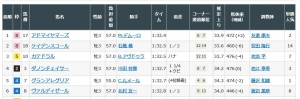 「NHKマイルカップ(G1)この馬券に泣く!'19」の巻