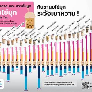 【ニュース】悲報、タイで人気のタピオカミルクティーブランド25店舗の糖分・カロリー・添加物の量が判明。