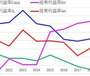 Casaと競合他社の利益率比較