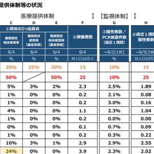 コロナ対策 全国では4段階の2「漸増」 要注意は東京、愛知、大阪、福岡、沖縄 政府は広報強化を