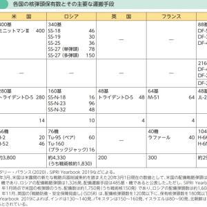 哀悼 広島に続いて長崎原爆投下から75年 核弾頭は1万発近く 拡散防止構想(PSI)の訓練を強化