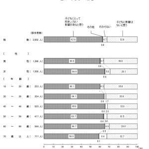 第5次男女共同参画基本計画策定へ 夫婦別氏制度導入を検討???