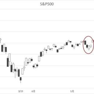 あまりにも楽観的になった途端、再び崩れた世界の株式市場