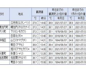 今日の最高気温は北海道が独占