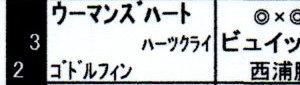 【サイン読み】 2019年阪神JFの予想