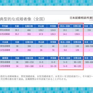 典型的な成婚者像2019年IBJ日本結婚相談所連盟