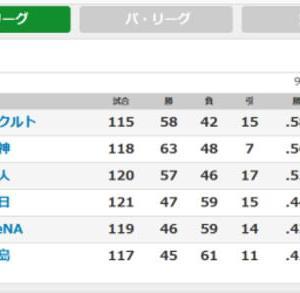 プロ野球――ヤクルト、阪神、読売巨人が三つ巴。「引分け試合」の意味