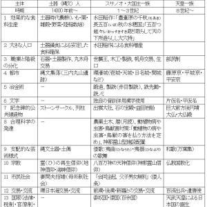 日本列島文明論2 「日本列島文明論」のフレーム