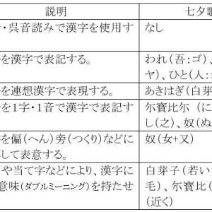 「倭語論18 柿本人麻呂の漢字表記からの古代史分析」の紹介