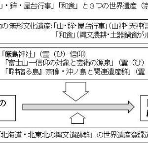 「縄文ノート49 『日本中央縄文文明』の世界遺産登録をめざして」の紹介