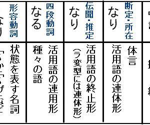 【若紫119-3】古文単語「成る」☆