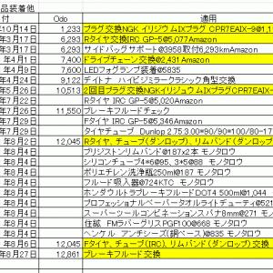 CT125 年間メンテナンス記録