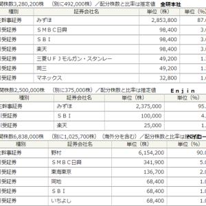 重複日程多い6月IPO