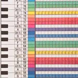 数値音楽(24)モードチャート