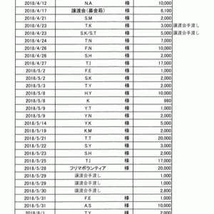 寄付のご報告 ~平成30年度分~