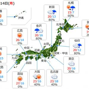 【今日は曇り模様の天気】で少し涼しくなるようです