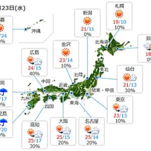 【今日は天気も回復】少し暖かくなるようですね