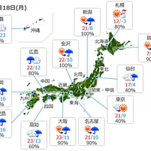 【今日は少し変わりやすい天気】みたいですね。