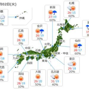 【今日は天気も回復】気温もかなり上がるみたいですね。