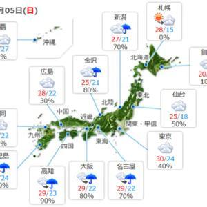 【今日もまた少し不安定な天気】みたいですね。