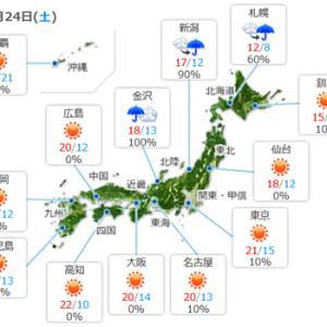 【今日はイイ天気の一日】になりそうですね。