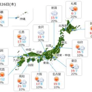 【今日はイイ天気】になるようですが、寒暖差が激しい感じですね。