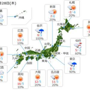 【今日は寒い一日】になりそうですね。