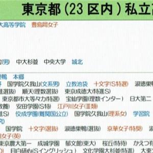 ゴーグル君の都立産技高専・明大中野高受験日記