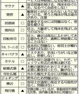 新型コロナ禍…出かけて「いい場所」「悪い場所」を専門家が指南!