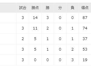 ラグビーW杯、日本、サモアに快勝♪ボーナス点も確保♪