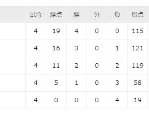 ラグビーW杯、日本、スコットランドに勝利♪決勝T進出決定♪