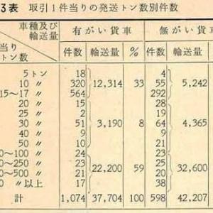 新形標準貨車の構想 昭和37年 交通技術の資料から