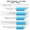 調査で見る「住宅会社選び、信頼できるのはどんな会社?」