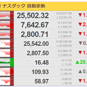 金曜日の世界の株価 : NYダウ -460.19 ▼1.77%、NASDAQ ▼2.50%、S&P500 ▼1.90%、FTSE100イギリス ▼2.01%、DAXドイツ ▼1.61%