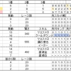 ウマ娘 ジェミニ杯レポート:予選ラウンド2 4日目