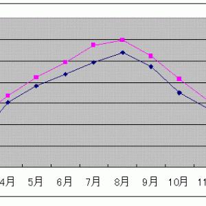 天保十一年の雪(続三方領地替え)