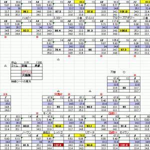 スプリンターズS JRA 中山競馬 29日 11R お宝馬券 穴馬予想 穴馬検索シートだよ 穴馬指南するよ