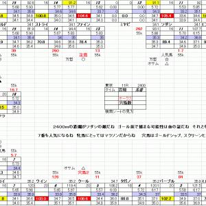 優駿牝馬 東京競馬 5月23日 オークス 11R 穴馬検索シートだよ 穴馬指南するよ