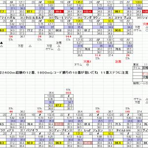 日本ダービー 東京競馬 5月30日 東京優駿 11R 穴馬検索シートだよ 穴馬指南するよ
