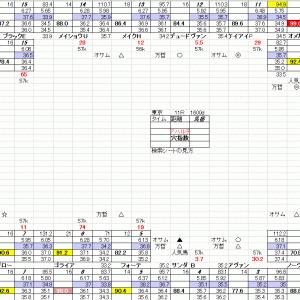 アハルテケS 東京競馬 6月5日 東京優駿 11R 穴馬検索シートだよ 穴馬指南するよ