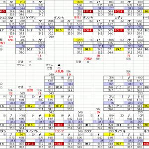 安田記念 東京競馬 6月6日 11R 穴馬検索シートだよ 穴馬指南するよ